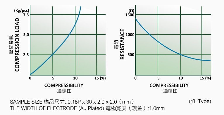 compression-curves-yl
